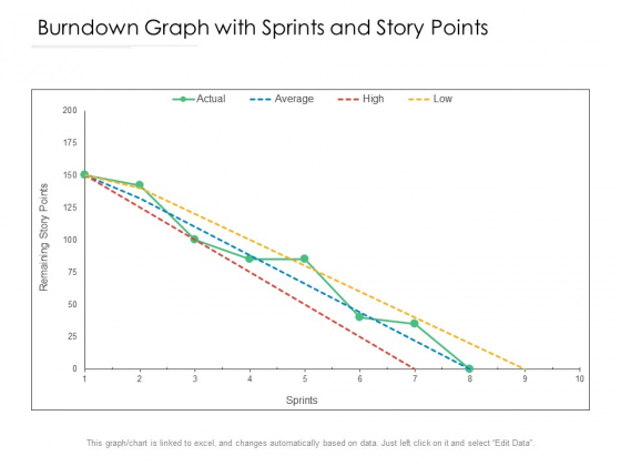 Burndown Graph With Sprints And Story Points Ppt PowerPoint Presentation Layouts Professional PDF