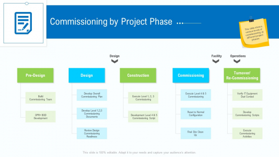 Business Activities Assessment Examples Commissioning By Project Phase Mockup PDF