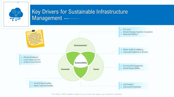 Business Activities Assessment Examples Key Drivers For Sustainable Infrastructure Management Themes PDF