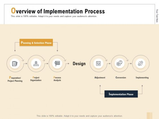 Business Activity Flows Optimization Overview Of Implementation Process Ppt PowerPoint Presentation Summary Ideas PDF