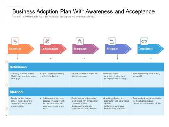 Business Adoption Plan With Awareness And Acceptance Ppt PowerPoint Presentation Outline Design Inspiration PDF