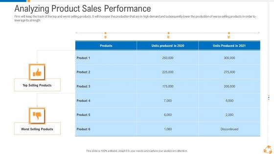 Business Advancement Internal Growth Analyzing Product Sales Performance Mockup PDF