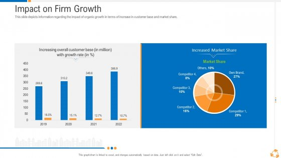 Business Advancement Internal Growth Impact On Firm Growth Demonstration PDF