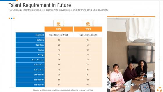 Business Advancement Internal Growth Talent Requirement In Future Portrait PDF
