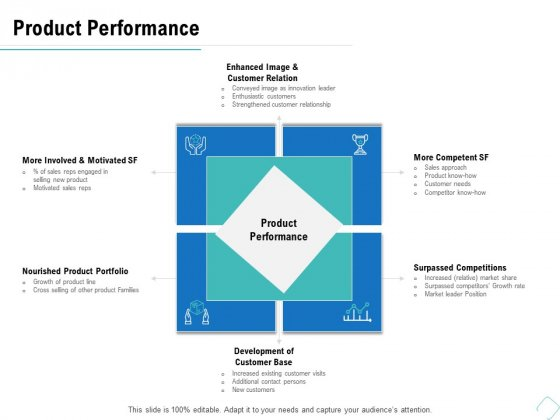 Business Analysis Of New Products Product Performance Ppt Gallery Slides PDF