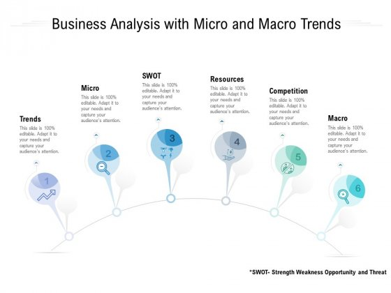 Business Analysis With Micro And Macro Trends Ppt PowerPoint Presentation Slides Influencers