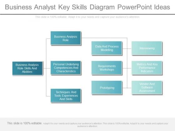 Business Analyst Key Skills Diagram Powerpoint Ideas