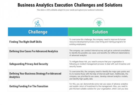 Business Analytics Execution Challenges And Solutions Ppt PowerPoint Presentation Ideas Sample PDF