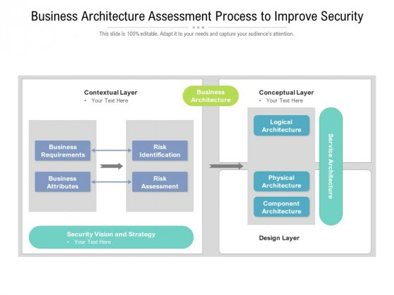 Business Architecture Assessment Process To Improve Security Ppt PowerPoint Presentation Slides Show PDF