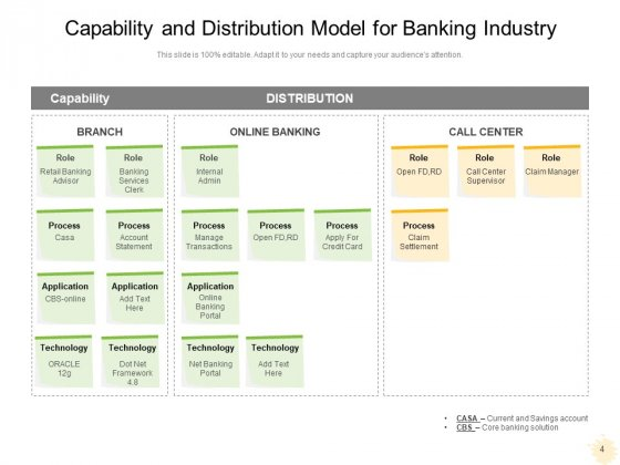 Business_Capability_Maturity_Model_Innovation_Planning_Ppt_PowerPoint_Presentation_Complete_Deck_Slide_4