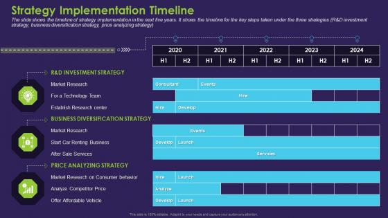 Business Case Contest Car Company Sales Deficit Strategy Implementation Timeline Download PDF