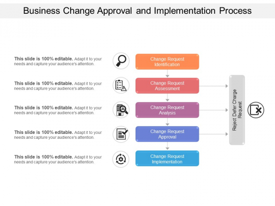 Business Change Approval And Implementation Process Ppt PowerPoint Presentation Gallery Designs PDF
