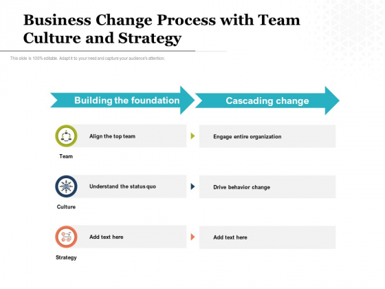 Business Change Process With Team Culture And Strategy Ppt PowerPoint Presentation Inspiration Grid PDF