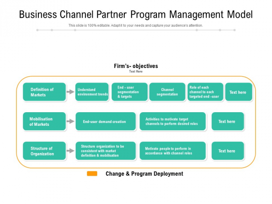 Business Channel Partner Program Management Model Ppt PowerPoint Presentation Outline Template PDF