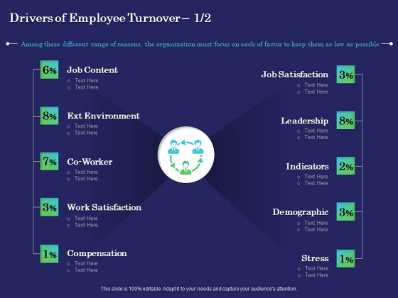 Business Coaching Drivers Of Employee Turnover Content Ppt PowerPoint Presentation Summary Infographics PDF