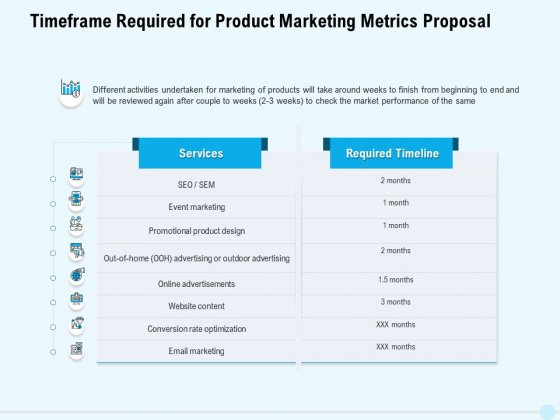 Business Commodity Market KPIS Timeframe Required For Product Marketing Metrics Proposal Professional PDF