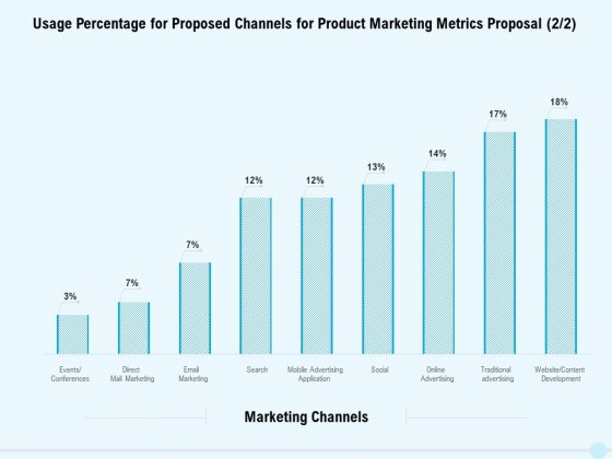 Business Commodity Market KPIS Usage Percentage For Proposed Channels For Product Marketing Metrics Proposal Rules PDF