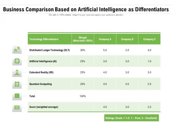 Business Comparison Based On Artificial Intelligence As Differentiators Ppt PowerPoint Presentation Gallery Background Image PDF