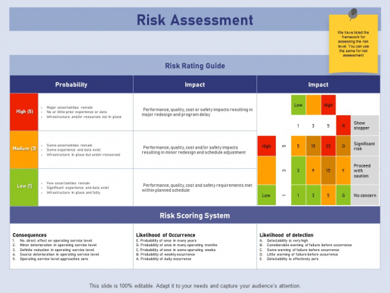 Business Contingency Planning Risk Assessment Ppt PowerPoint Presentation Ideas Mockup PDF