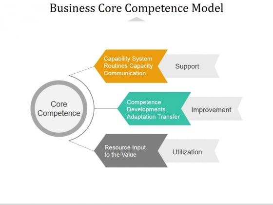 Business Core Competence Model Ppt PowerPoint Presentation Portfolio Slide