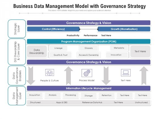 Business Data Management Model With Governance Strategy Ppt PowerPoint Presentation Gallery Slide Download PDF
