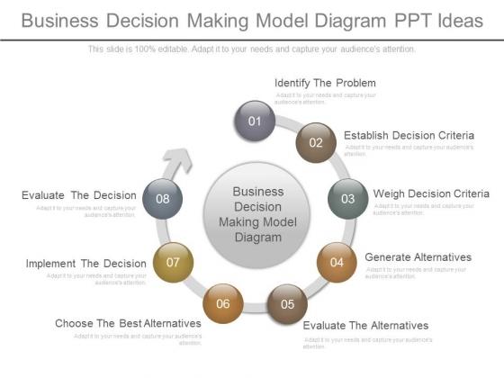 Business Decision Making Model Diagram Ppt Ideas