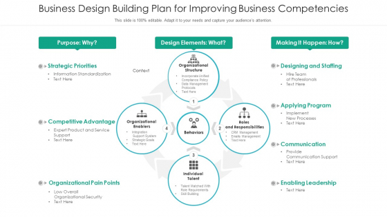 Business Design Building Plan For Improving Business Competencies Ppt PowerPoint Presentation File Examples PDF