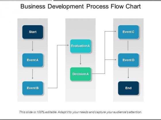 [NRIO_4796]   Business Development Process Flow Chart Ppt PowerPoint Presentation Icon  Show - PowerPoint Templates   Process Flow Diagram For Images Development      SlideGeeks