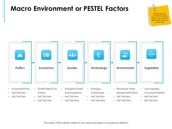 Business Environment Components Macro Environment Or Pestel Factors Ppt Background PDF