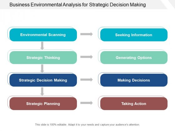 Business Environmental Analysis For Strategic Decision Making Ppt PowerPoint Presentation Professional Visuals