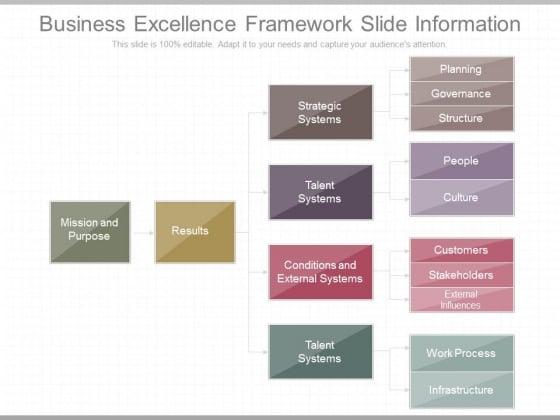 Business Excellence Framework Slide Information