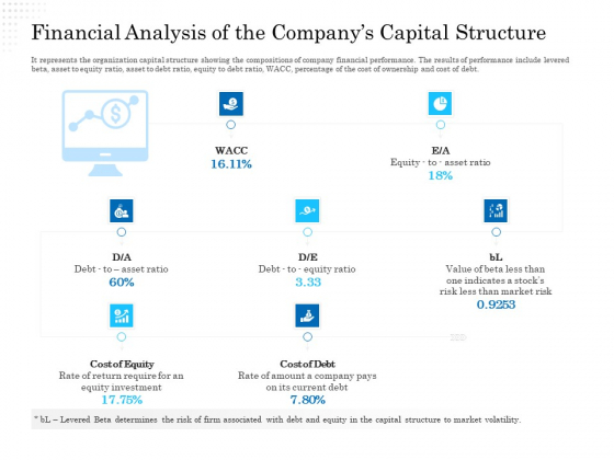 Business Finance Options Debt Vs Equity Financial Analysis Of The Companys Capital Structure Ppt Pictures Portfolio PDF