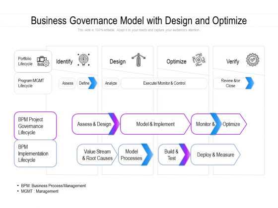 Business Governance Model With Design And Optimize Ppt PowerPoint Presentation Professional Gridlines PDF