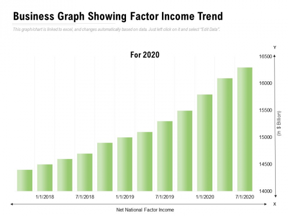Business Graph Showing Factor Income Trend Ppt PowerPoint Presentation Slides Mockup