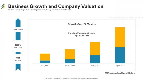 Business Growth And Company Valuation Ppt Model Outline PDF