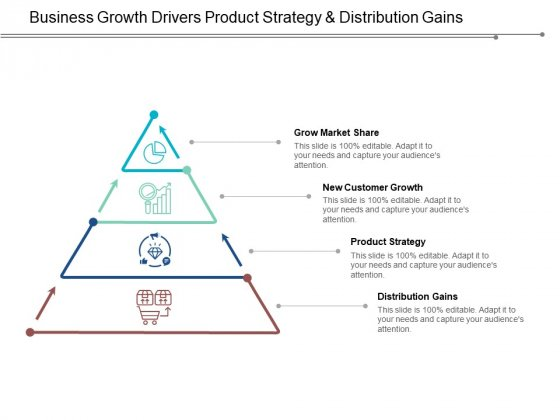 Business Growth Drivers Product Strategy And Distribution Gains Ppt Powerpoint Presentation Model Graphics