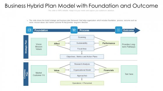 Business Hybrid Plan Model With Foundation And Outcome Ppt Portfolio Pictures PDF