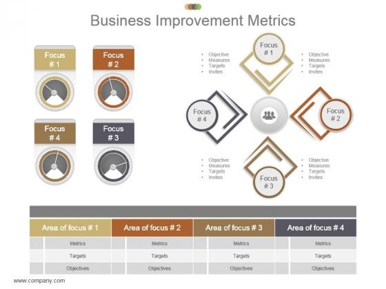 Business Improvement Metrics Example Ppt Presentation