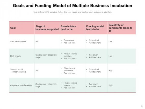 Business_Incubation_Process_Infrastructure_Goal_Ppt_PowerPoint_Presentation_Complete_Deck_Slide_5