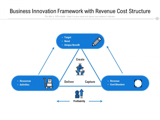 Business Innovation Framework With Revenue Cost Structure Ppt PowerPoint Presentation Gallery Gridlines PDF
