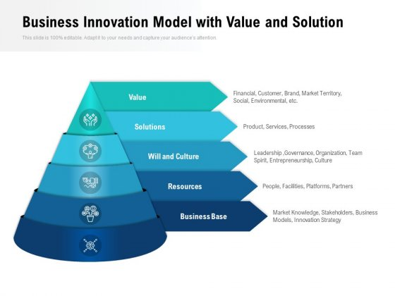 Business Innovation Model With Value And Solution Ppt PowerPoint Presentation Visual Aids Inspiration