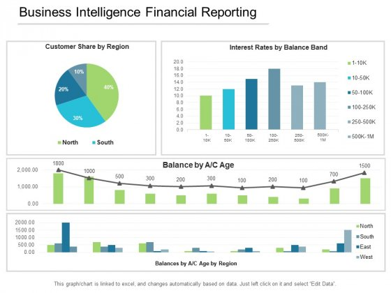 Business Intelligence Financial Reporting Ppt PowerPoint Presentation Layouts Model