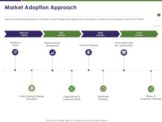 Business Intelligence Report Market Adoption Approach Ppt Portfolio Slideshow PDF