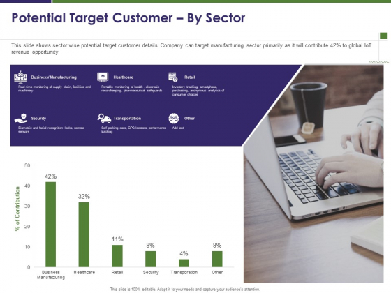 Business Intelligence Report Potential Target Customer By Sector Ppt Styles Slide Download PDF