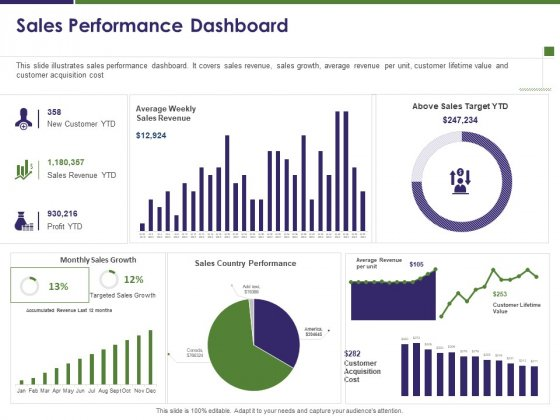 Business Intelligence Report Sales Performance Dashboard Ppt Infographic Template Examples PDF