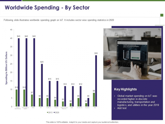 Business Intelligence Report Worldwide Spending By Sector Ppt Professional Example Topics PDF