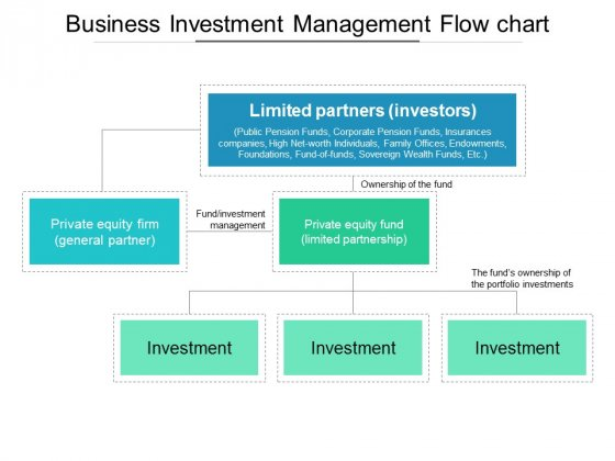 Business Investment Management Flow Chart Ppt PowerPoint Presentation Outline Example Topics