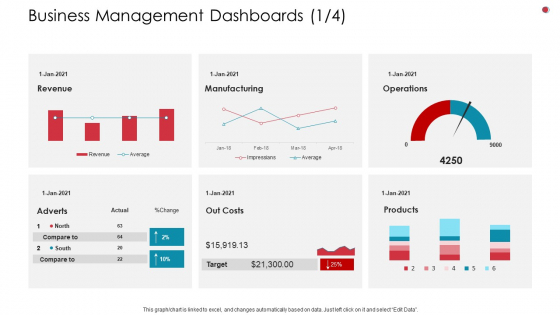Business Management Dashboards Costs Business Analysis Method Ppt Gallery Format Ideas PDF