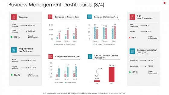 Business Management Dashboards Revenue Business Analysis Method Ppt Inspiration Icon PDF