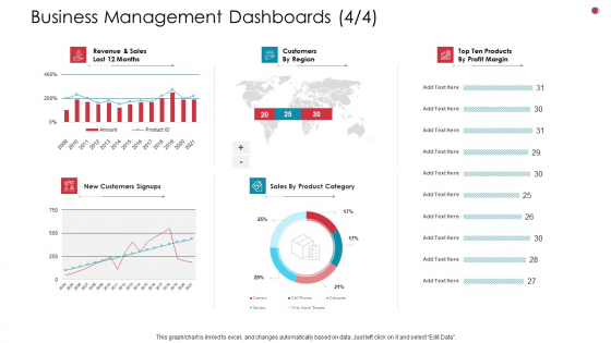 Business Management Dashboards Sales Business Analysis Method Ppt File Images PDF